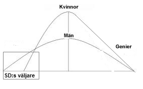 bell-curve-men-women-SD